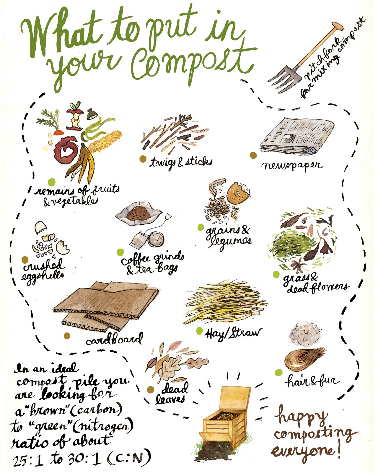 photo relating to Printable Compost List titled Composting Refreshing Air Baltimore